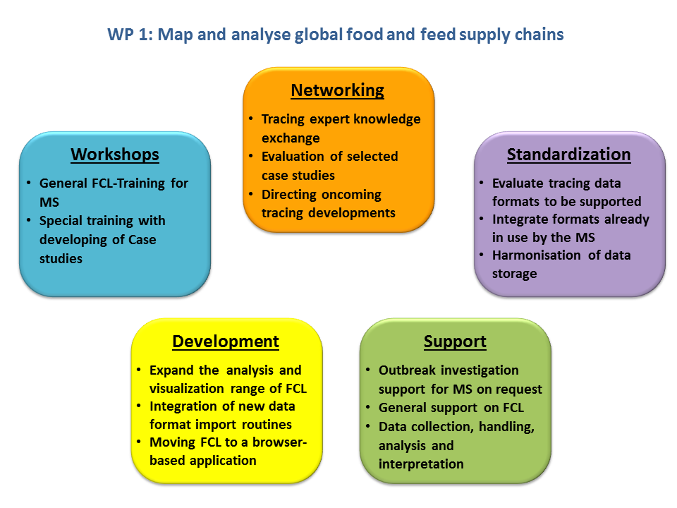 Area 1: Map and Analyse Global Food and Feed Supply Chains
